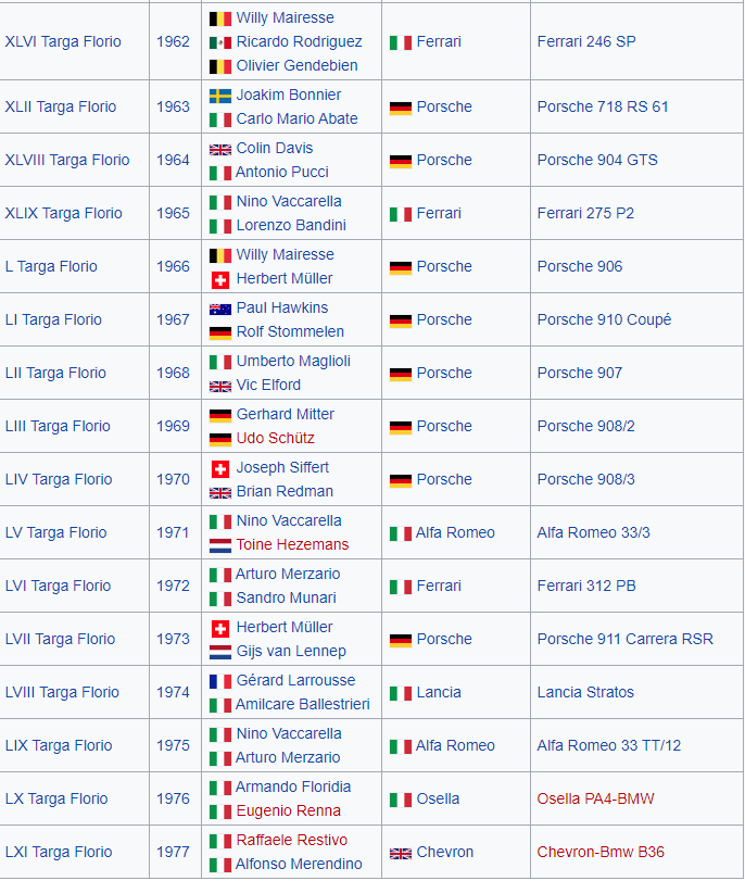 Table showing 1960s and 1970s winners of the Targa Florio Sicily road race